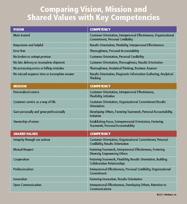 Tailor job competency models to vision, mission, and shared values
