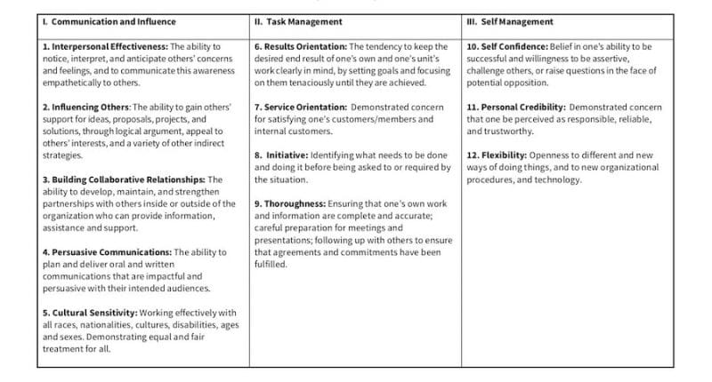 Marketing Rep competency model