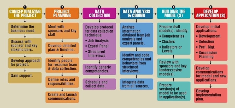 How to Develop a Competency Model
