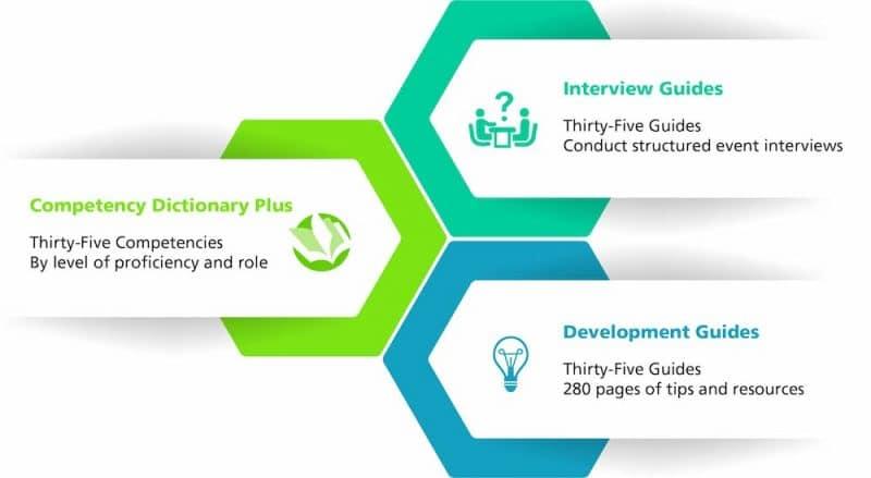 competency tools bundle