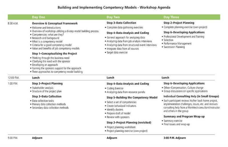 building competency models workshop agenda