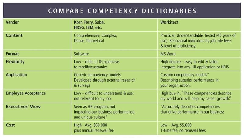 Compare competency dictionaries
