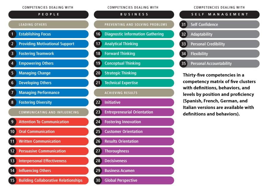 Competencies list